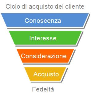 ciclo di acquisto del cliente